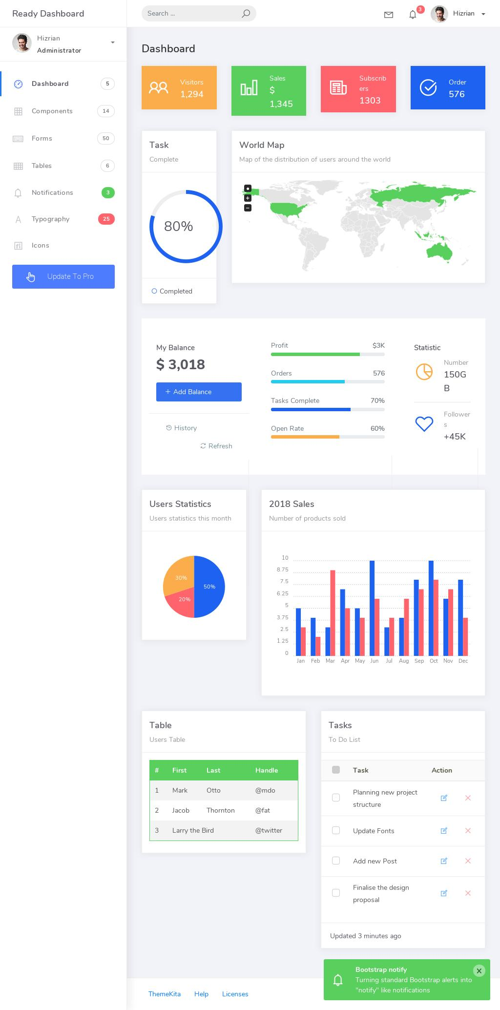 Инновационный шаблон админ-панели – Ready Dashboard.